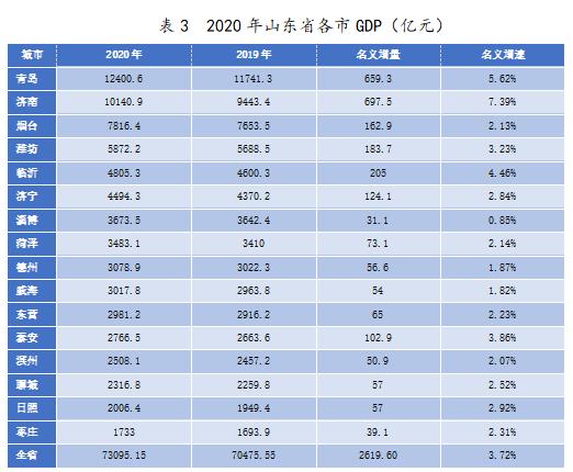 山东gdp排名_山东一百强县市,GDP1074亿元,由烟台代管