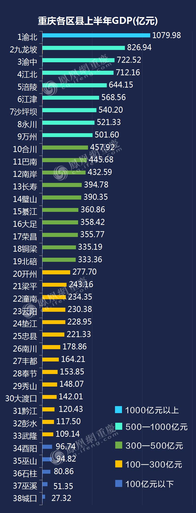 重庆人均gdp_重庆上半年GDP12903亿元,涪陵江津保持领先,江北有望超越渝中