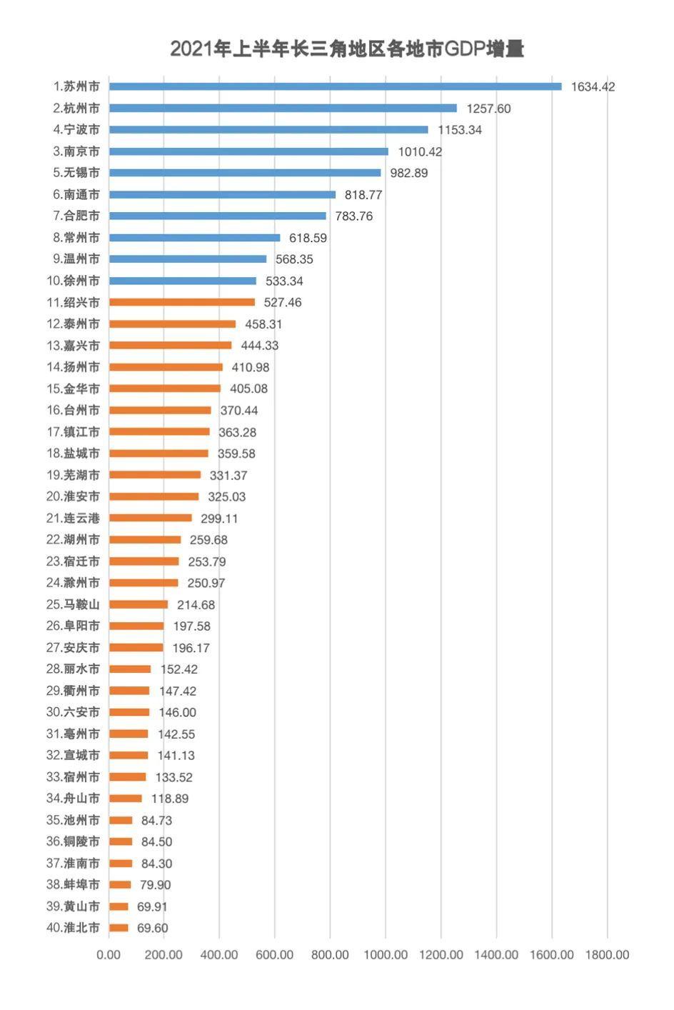 """长三角""""半年报""""出炉!20576.5亿元!安徽赶超上海"""