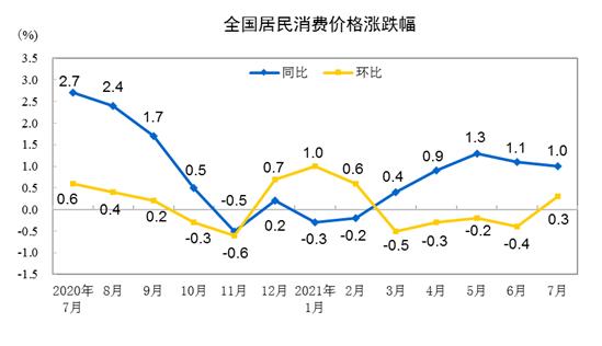 7月份CPI同比上涨1.0%
