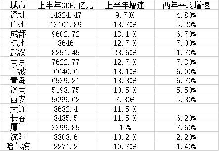 湖北gdp排名_湖北咸宁上半年GDP首破800亿,居全省第十,预计全年经济表现如何
