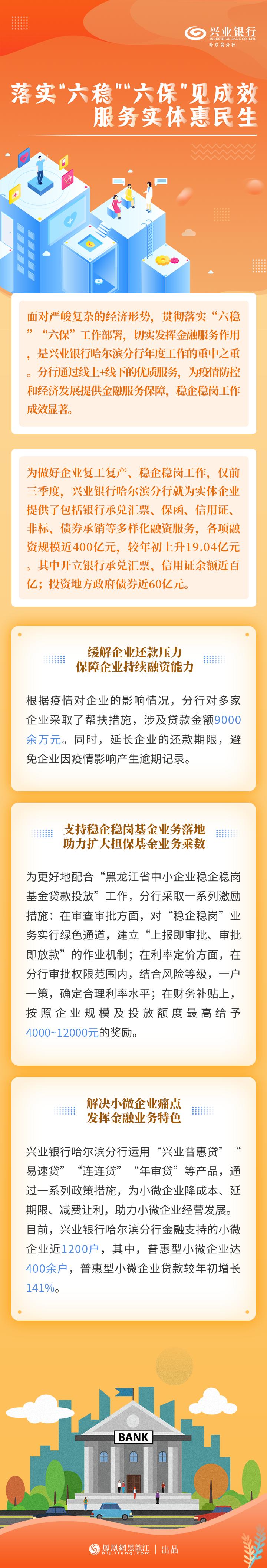 """落实""""六稳""""""""六保""""见成效 兴业银行哈尔滨分行服务实体惠民生"""