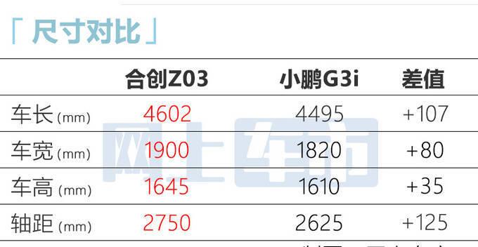 合创Z03开启预售 XX-XX万 续航里程超600km-图8