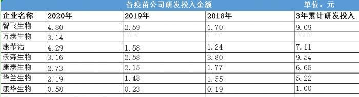 數據來源:根據各公司年報整理