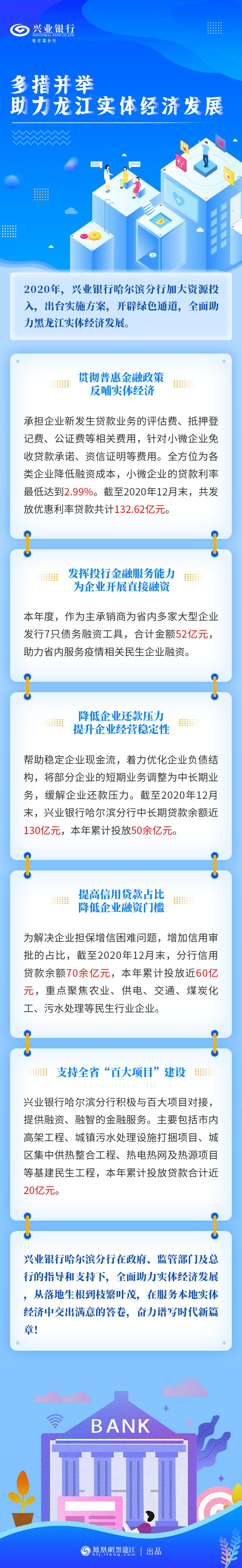 兴业银行哈尔滨分行多措并举 助力龙江实体经济发展