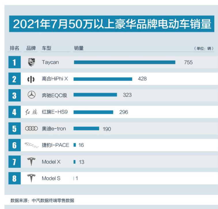 """豪华电动车榜单上""""碾压""""特斯拉的中国车企是谁?"""