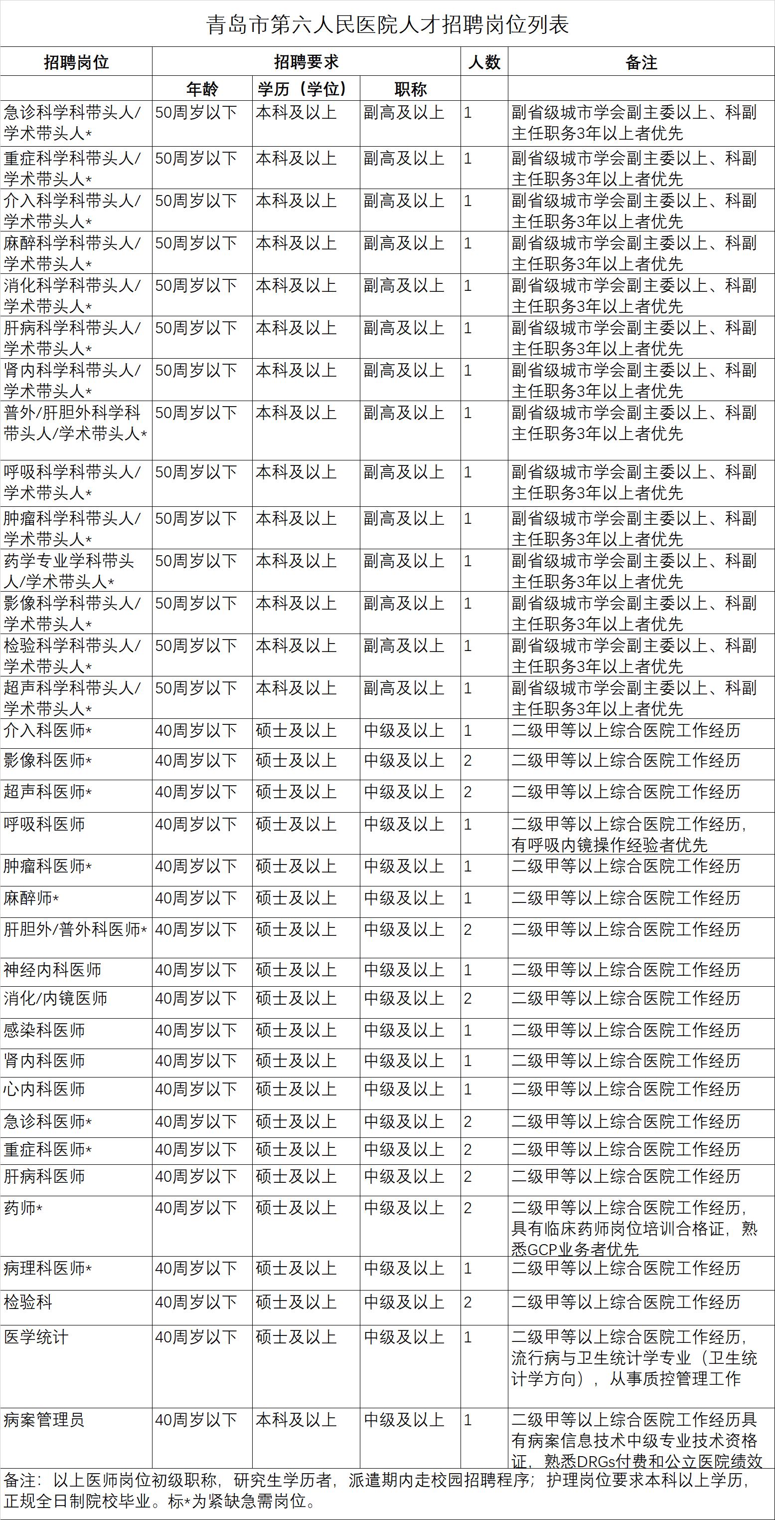 青岛市第六人民医院500万人才资金广纳贤士!