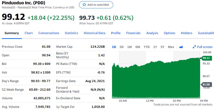 """拼多多第二季度""""驚喜""""扭虧為盈 股價漲超22%"""