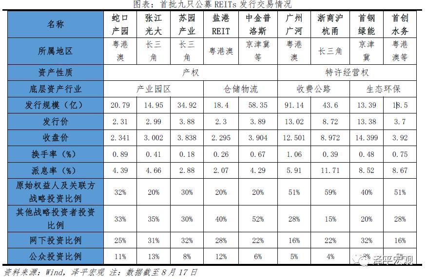 任澤平:2021中國公募REITs報告