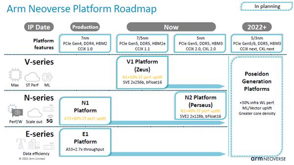 x86统治的高性能CPU市场 ARM狠狠撕开一道口子