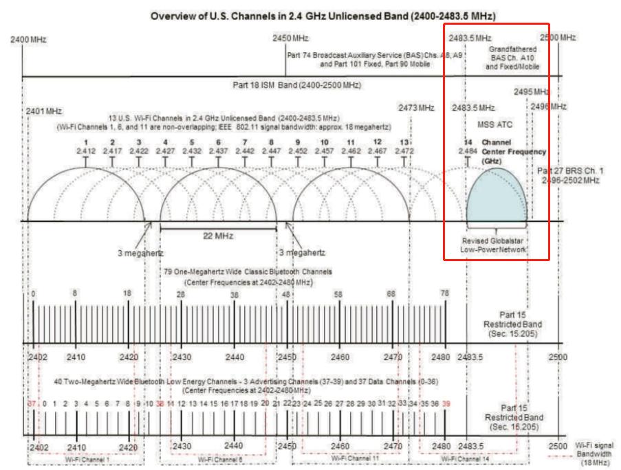 b53/n53 频段示意 图片来源:Robert Graham