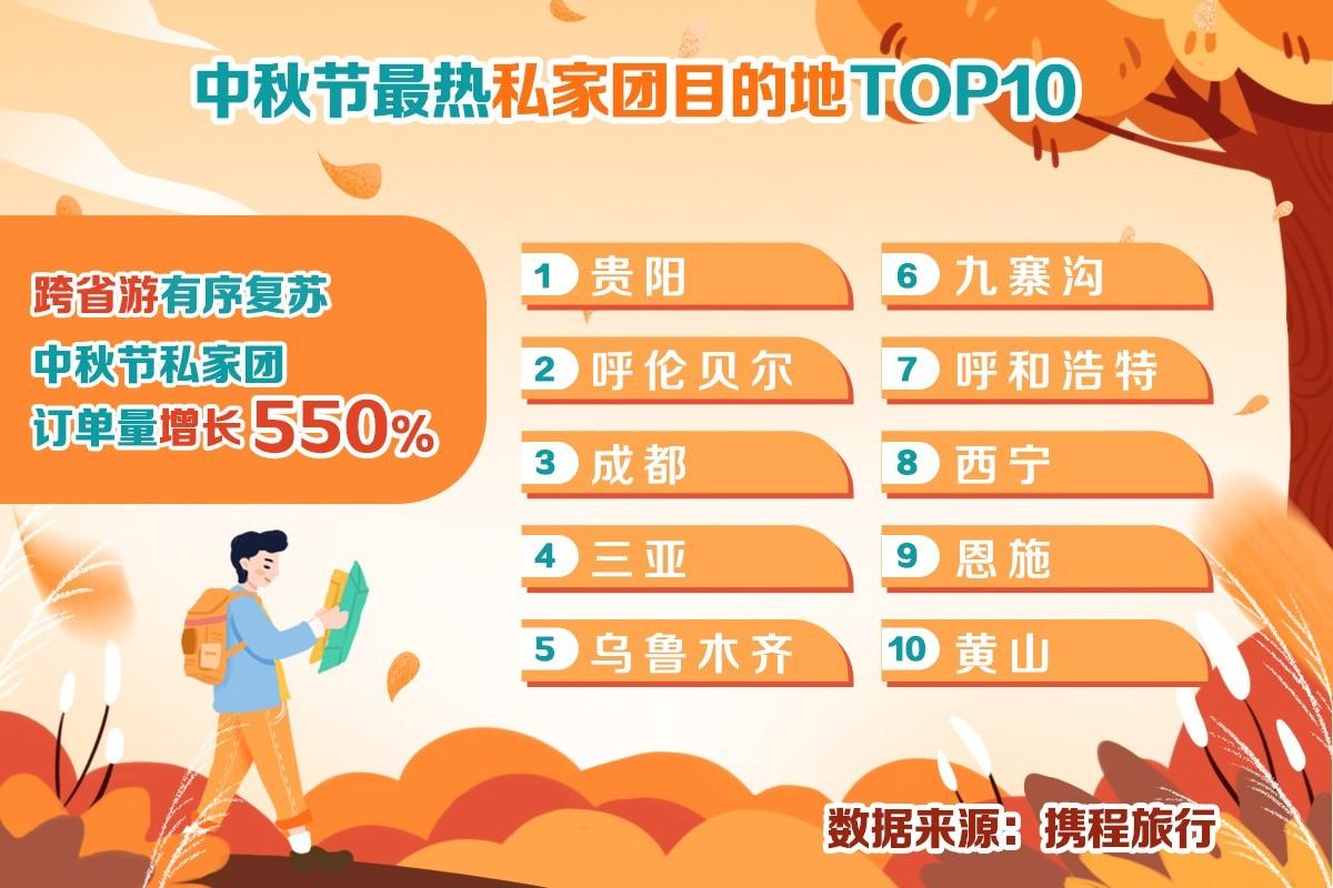 跨省游订单增长356% 北京成中秋最热旅游目的地