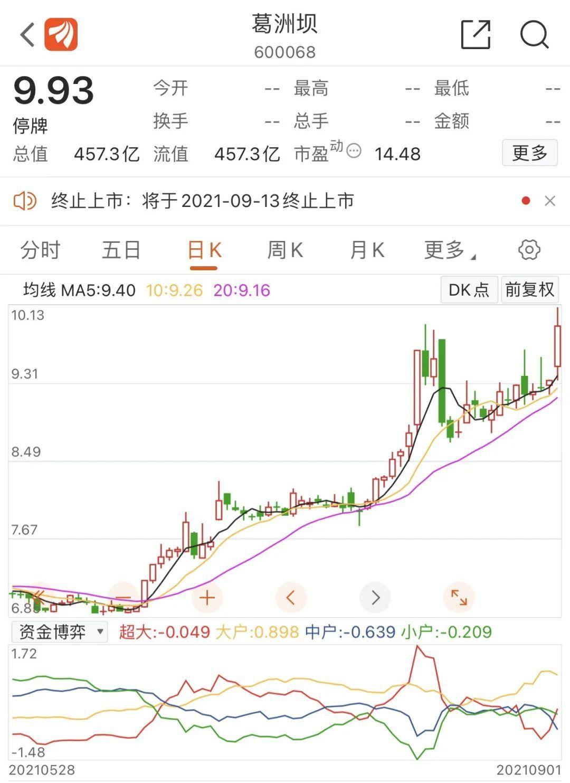 葛洲坝股票 中国重工股票