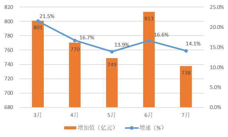 图2:2021年装备制造业增加值月度增速