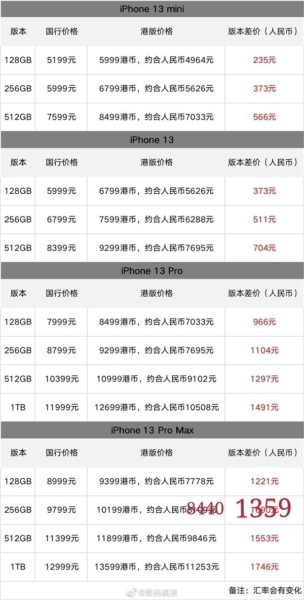 硬件型号相同!一图看懂iPhone 13国行、港版价差:最高能省1700多