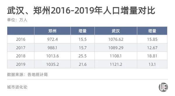 """有分析认为,郑州人口之所以能反超武汉,首先得益于拥有河南这一强大的人口腹地。""""七普""""数据显示,河南常住人口高达9936.6万人,相比之下,湖北只有5775万人,不到河南省的6成。"""