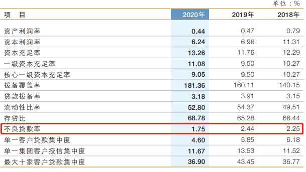 兰州银行不良贷款率近三年始终处于较高水平