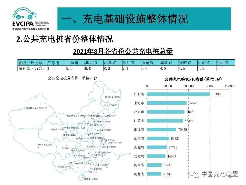 图片来源:中国充电联盟