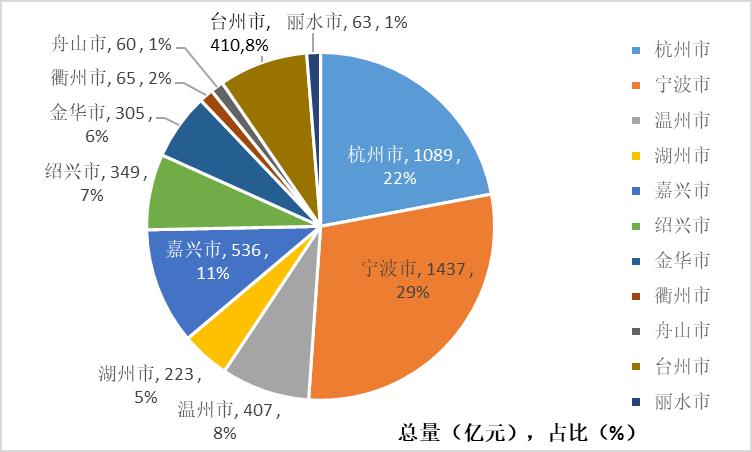 图3:2021年1-7月各市装备制造业增加值占比