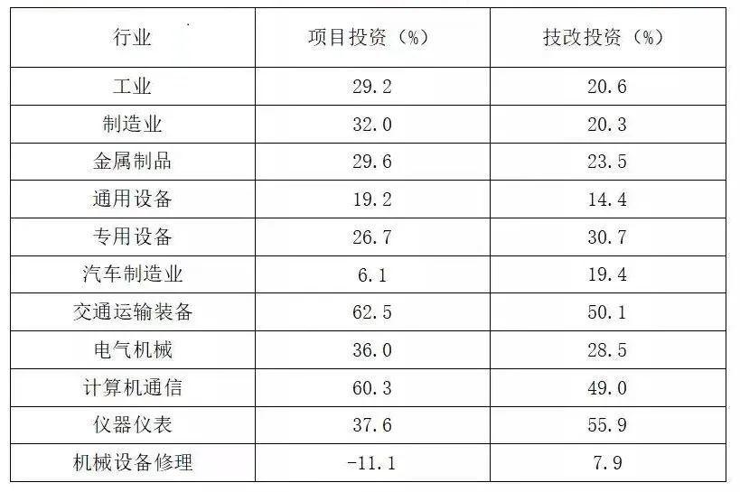 表1:2021年1-7月浙江省装备制造业主要行业大类工业投资增速