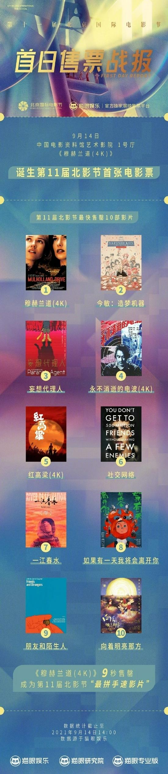 """北影节首日售票战报出炉 《穆赫兰道》9秒售罄成""""最拼手速影片"""""""