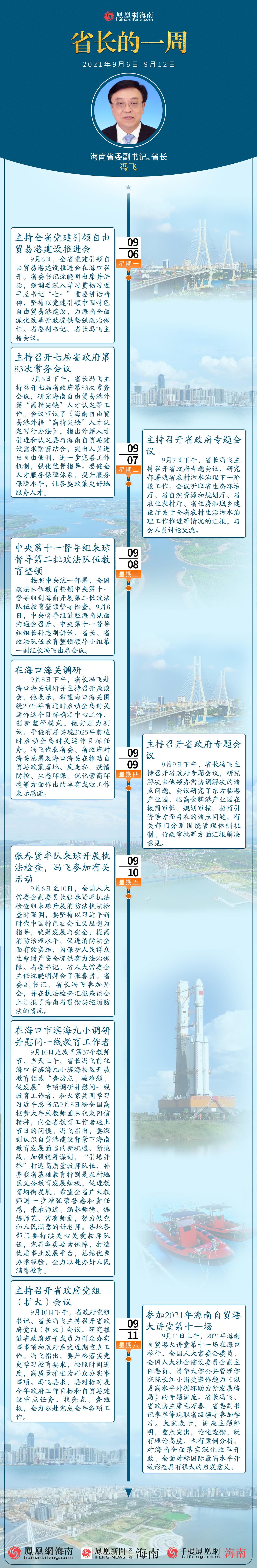 圖解:三分鐘速讀丨海南省省長馮飛的一周(2021年9月6日至9月12日)