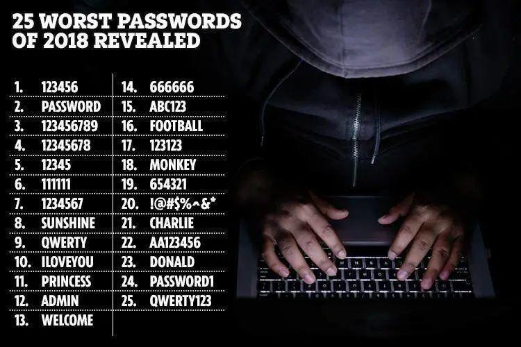 「2018 年度最弱密码」榜单 TOP 25