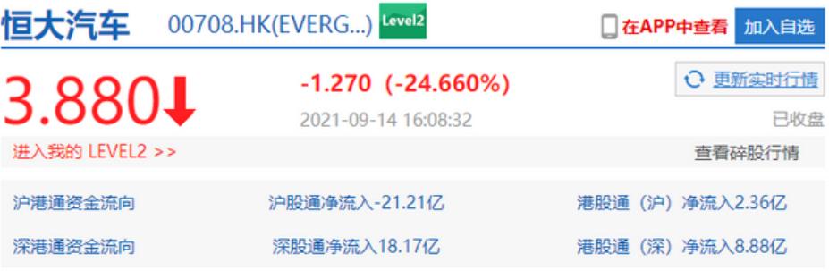 恒大汽車收跌超24% 此前中國恒大公告資金狀況惡