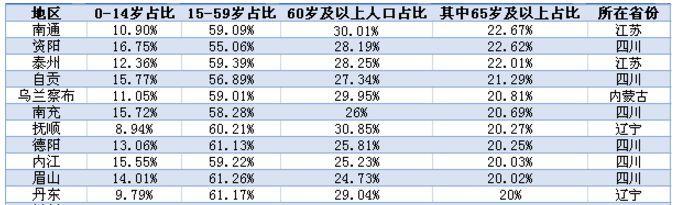 11个进入超老龄化社会的城市(第一财经记者根据各地七人普数据整理)