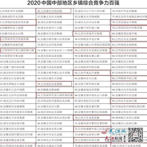 零的突破!江西1镇上榜中国百强镇 20镇入选中部百强镇