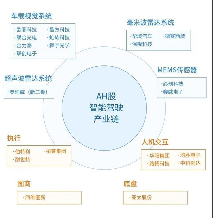 谁是中国智能驾驶中上游产业链的业绩王?