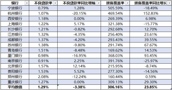 15家A股上市城商行不良贷款率&拨备覆盖率