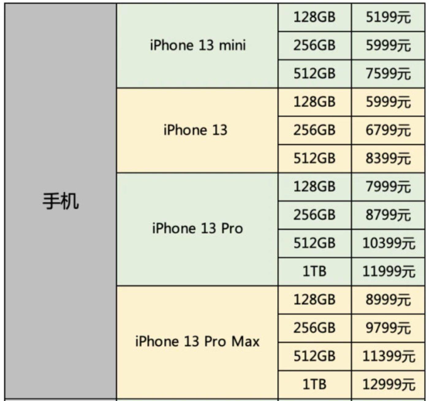 iPhone13系列售价一览