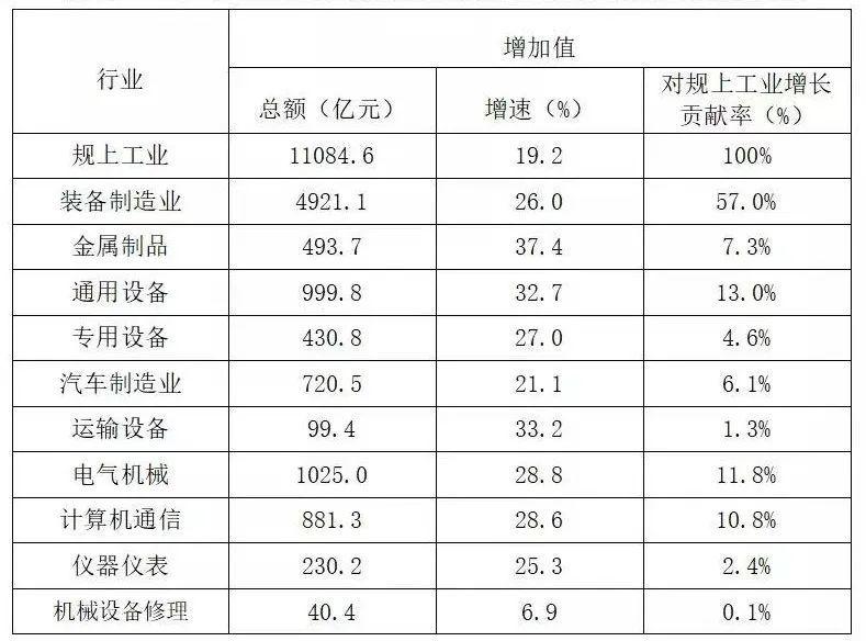表2:2021年1-7月浙江省装备制造业主要行业大类运行情况