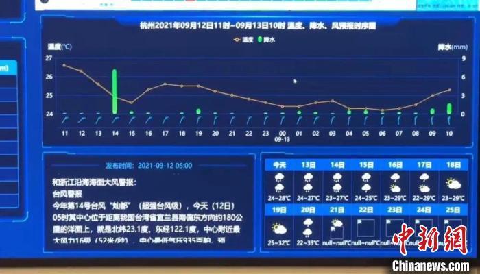 浙江温度、降水、风预报时序图。 干儒森 摄