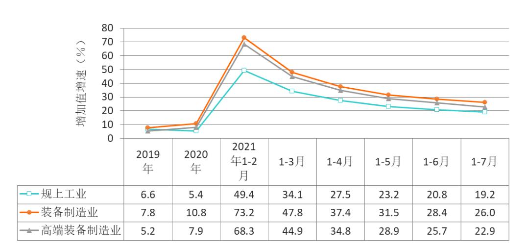 图1:1-7月,浙江省规上工业、装备制造业、高端装备制造业增加值增速