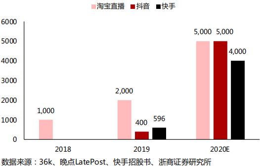 淘宝直播/抖音/快手直播电商GMV估计(亿元)