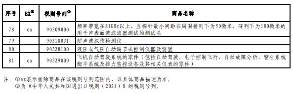 中国公布对美加征关税商品第五次排除延期清单 涉及81项商品