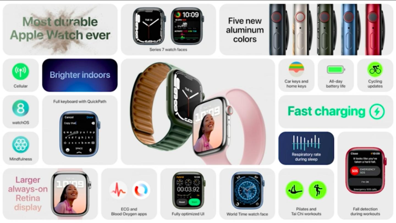 苹果发布Apple Watch7约2569元起:依旧圆角设计 屏幕区域变大