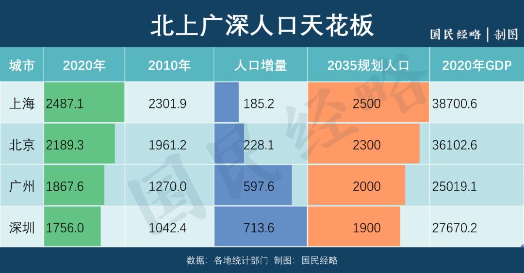 2020年北京人口_2020年北京人口数量 人口结构 男女比例及人口分布情况分析