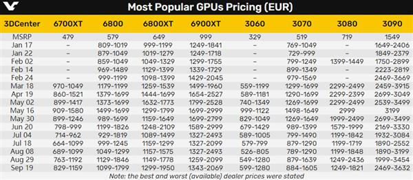 显卡又涨价了!NVIDIA AMD双双溢价超70%