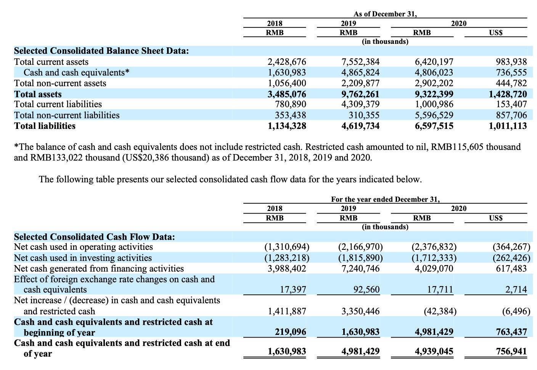 (图:瑞幸2020年财报披露的流动资产情况。)