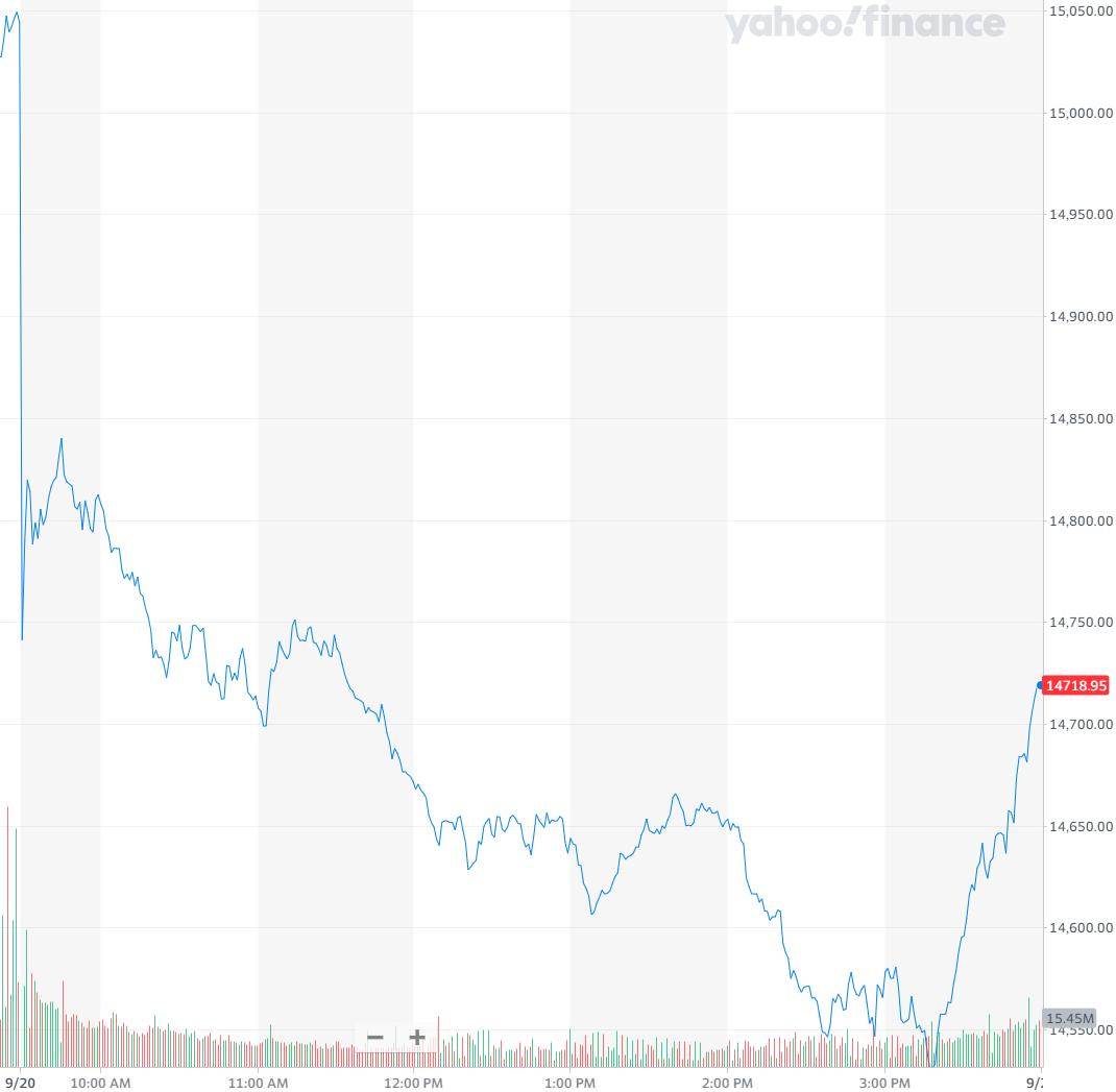 股讯 | 美股大跌 两个单词七个字母让特斯拉一度跌超5%