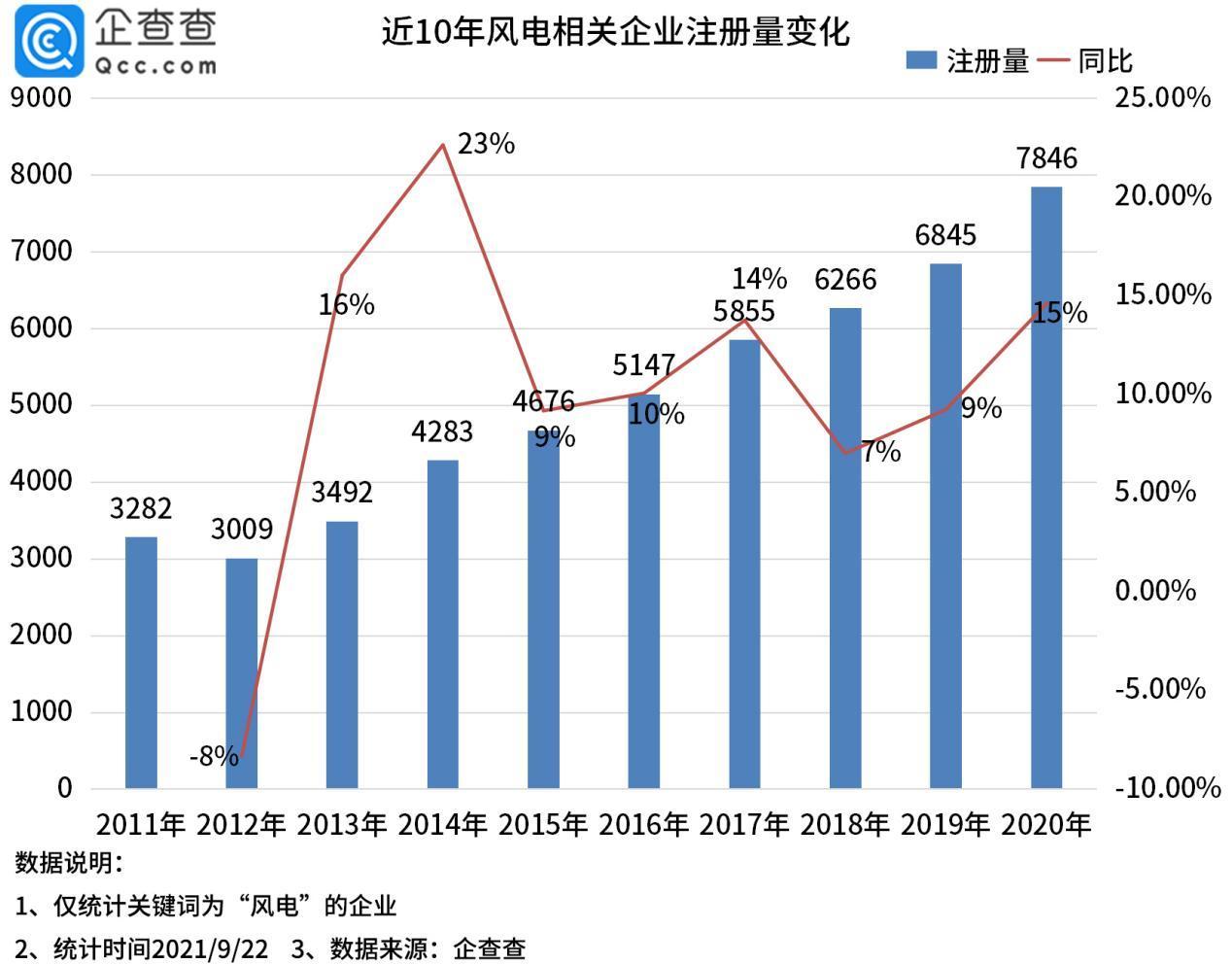风力发电排行_风电板块大爆发!江苏5515家相关企业排名第一