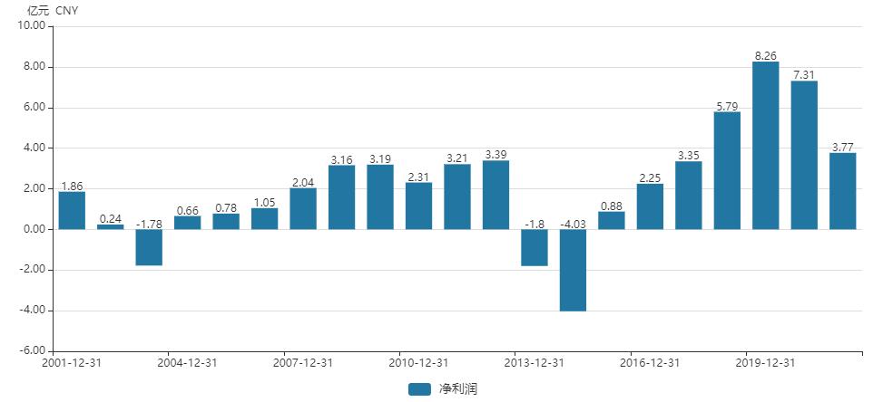 市值观察丨水井坊巨额赞助费难达预期 高管天价薪酬又谋求股权激励引质疑