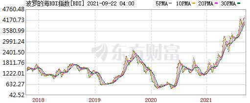 波罗的海BDI指数。截图自东方财富网站