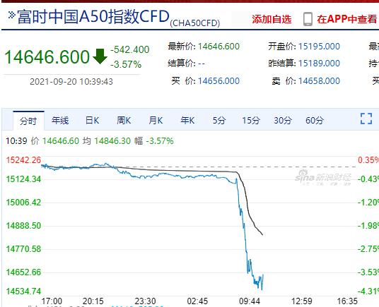 黑色星期一!港股全线杀跌 中国恒大闪崩17%