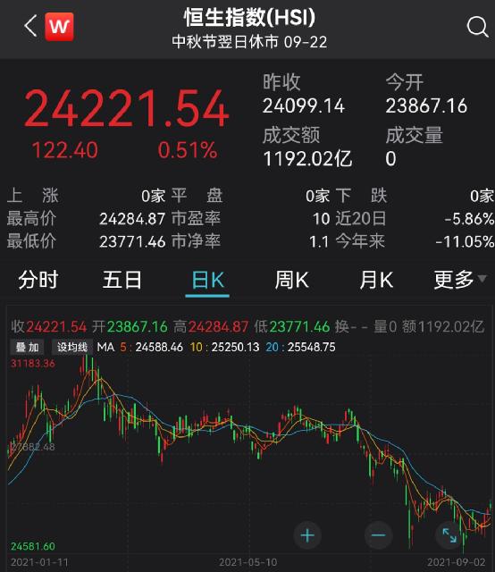 港股越跌越買!基金經理出手了