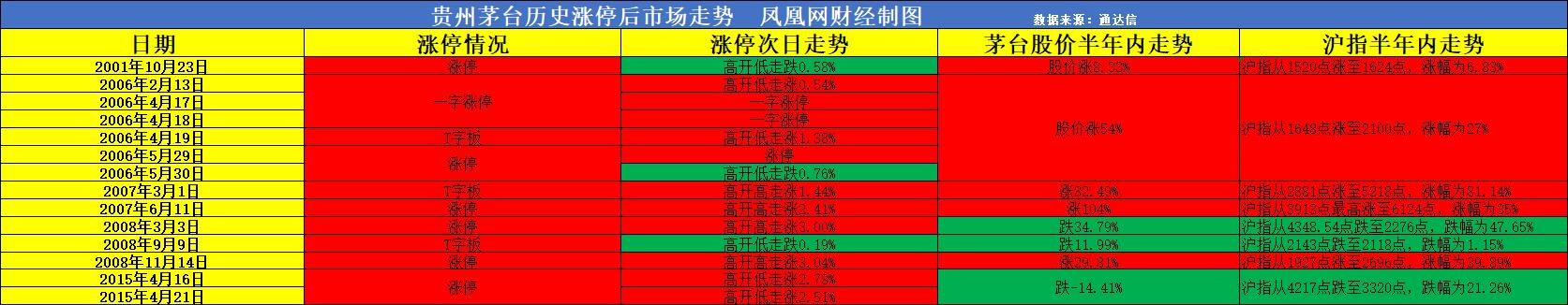贵州茅台股价涨停后 沪指半年内62.5%概率会这样走