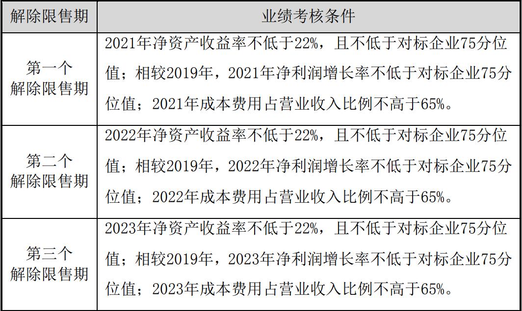 泸州老窖制定2021年限制性股票激励计划业绩考核办法